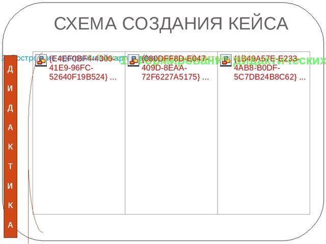 СХЕМА СОЗДАНИЯ КЕЙСА Д И Д А К Т И К А