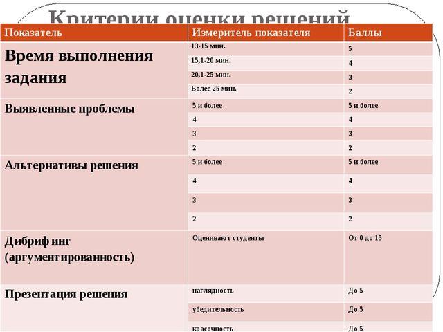 Критерии оценки решений Показатель Измеритель показателя Баллы Время выполнен...