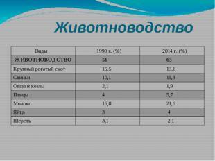 Животноводство Виды 1990 г. (%) 2014г. (%) ЖИВОТНОВОДСТВО 56 63 Крупный рога
