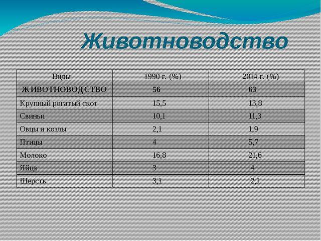 Животноводство Виды 1990 г. (%) 2014г. (%) ЖИВОТНОВОДСТВО 56 63 Крупный рога...