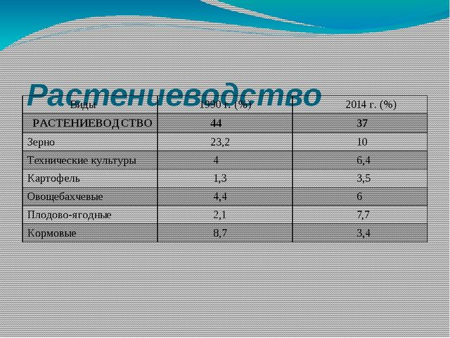 Растениеводство Виды 1990 г. (%) 2014 г. (%) РАСТЕНИЕВОДСТВО 44 37 Зерно 23,...