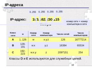 IP-адреса 193.162.230.115 0..255 0..255 0..255 0..255 IP-адрес: w.x.y.z номе