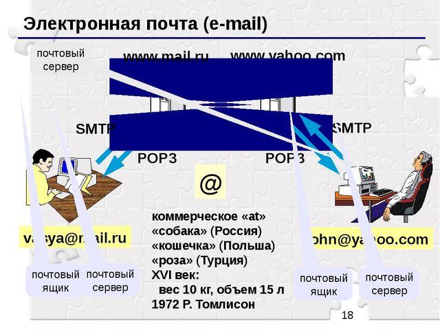 Электронная почта (e-mail) vasya@mail.ru коммерческое «at» «собака» (Россия)...