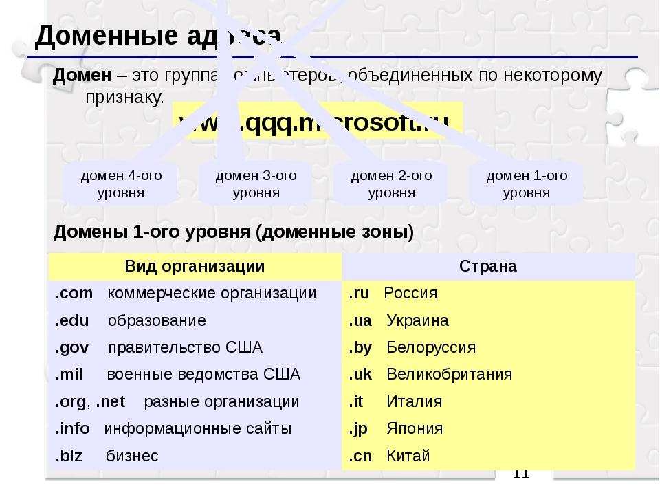 Доменные адреса Домен – это группа компьютеров, объединенных по некоторому п...