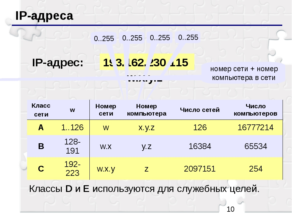 IP-адреса 193.162.230.115 0..255 0..255 0..255 0..255 IP-адрес: w.x.y.z номе...