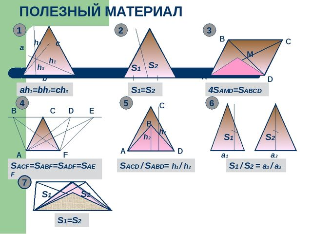 ПОЛЕЗНЫЙ МАТЕРИАЛ a b c ah1=bh2=ch3 h3 h1 h2 1 S1 S2 S1=S2 2 3 A M B C D 4SA...