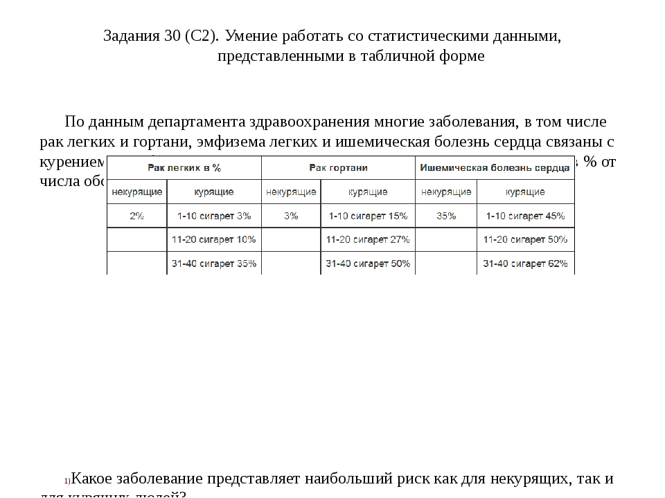 Задания 30 (C2). Умение работать со статистическими данными, представленными...