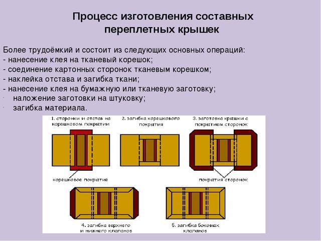 Процесс изготовлениясоставных переплетных крышек Более трудоёмкий и состоит...