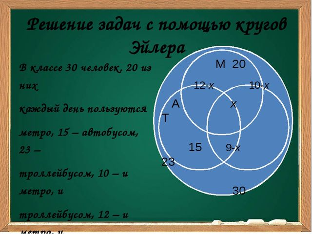 Решение задач с помощью кругов Эйлера В классе 30 человек. 20 из них каждый д...