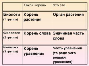 Какой корень Что это Филологи (2 группа) Кореньслова Значимая часть слова Ма