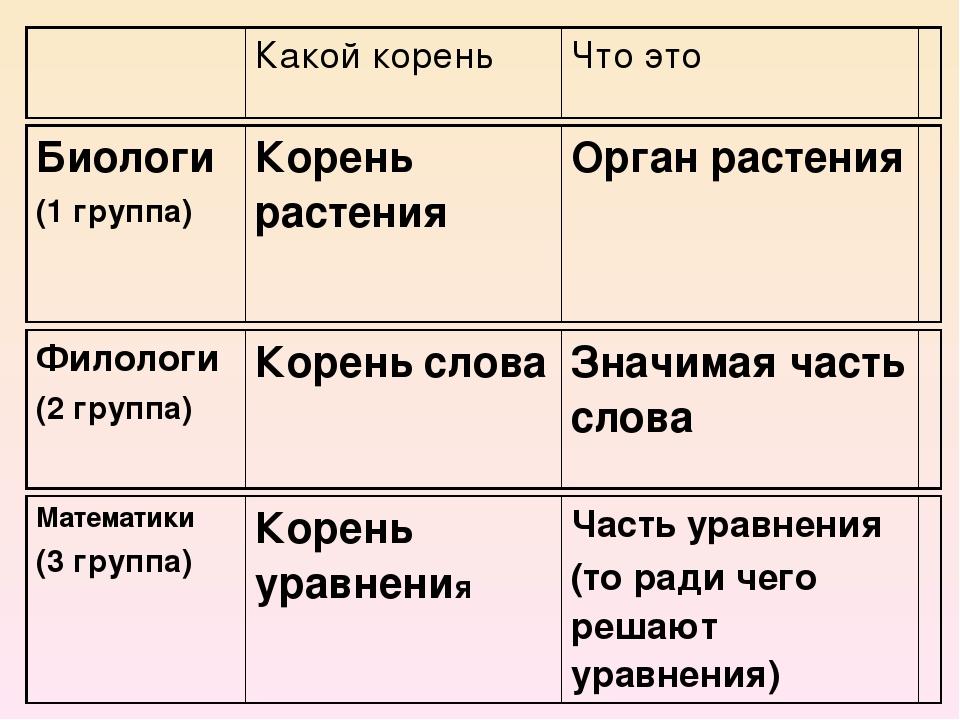 Какой корень Что это Филологи (2 группа) Кореньслова Значимая часть слова Ма...