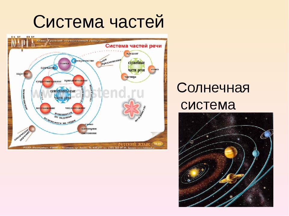 Система частей речи Солнечная система