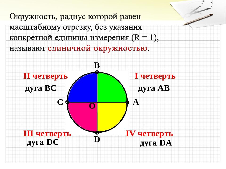A B C D O I четверть II четверть III четверть IV четверть дуга AB дуга BC дуг...