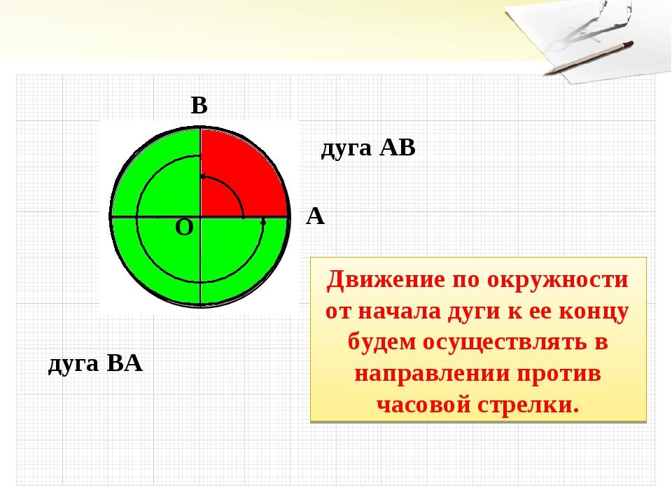 O A B дуга AB дуга BA Движение по окружности от начала дуги к ее концу будем...