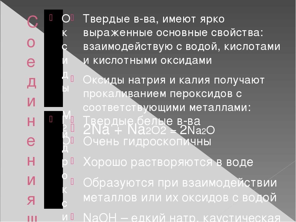 Соединения щелочных металлов Оксиды М2О Гидроксиды (Щелочи) МОН Твердые в-ва,...