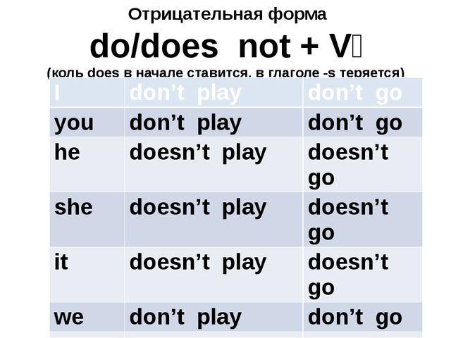 Отрицательная форма do/does not + V₁ (коль does в начале ставится, в глаголе...