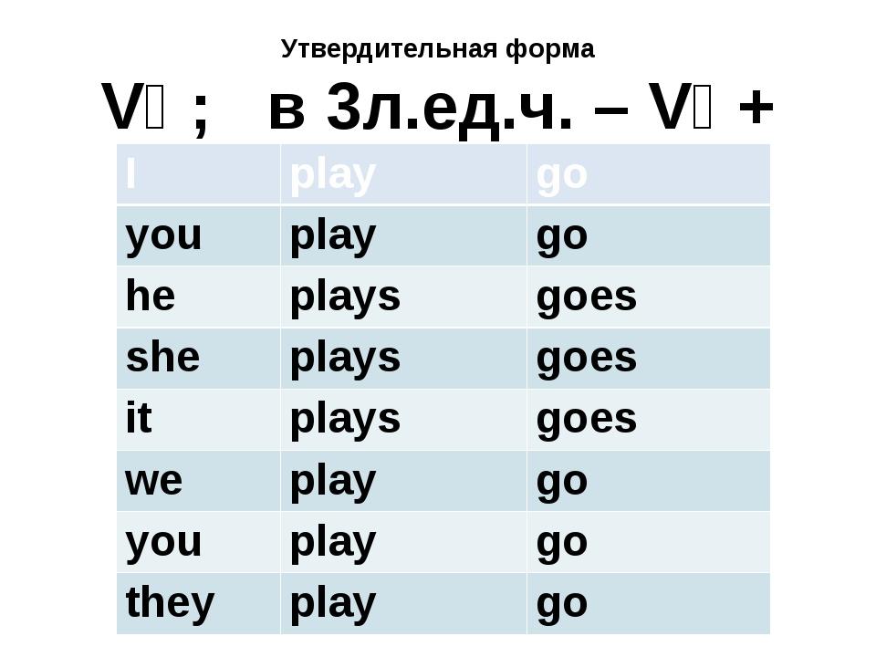 Утвердительная форма V₁ ; в 3л.ед.ч. – V₁ + s(es) I play go you play go he pl...