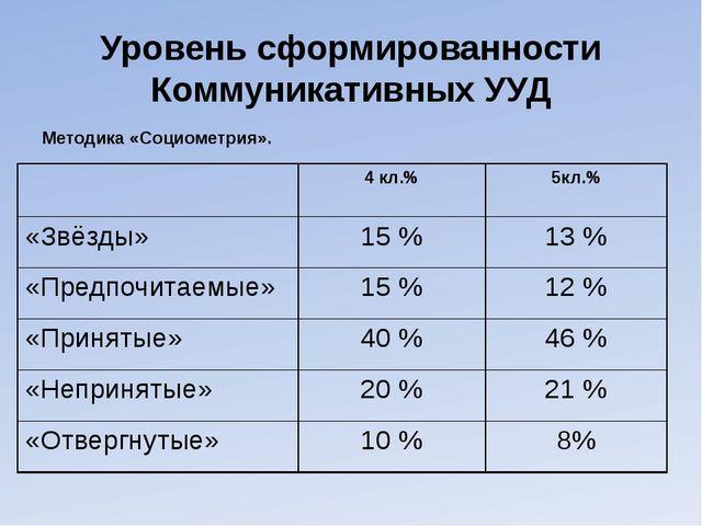 Уровень сформированности Коммуникативных УУД Методика «Социометрия». 4кл.% 5к...