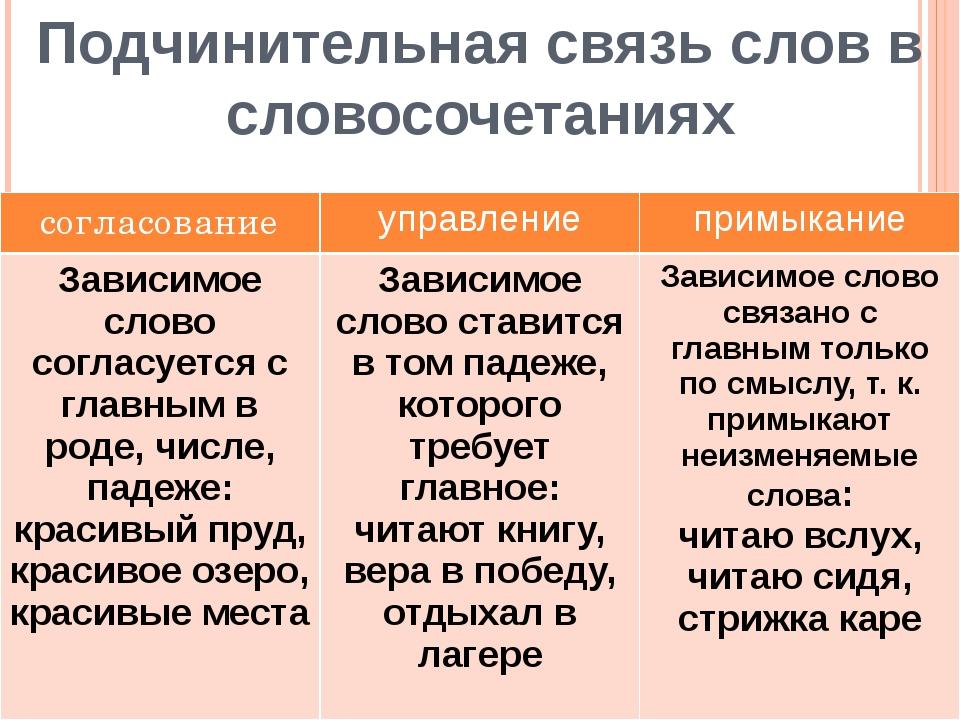 Подчинительная связь слов в словосочетаниях согласование управление примыкани...