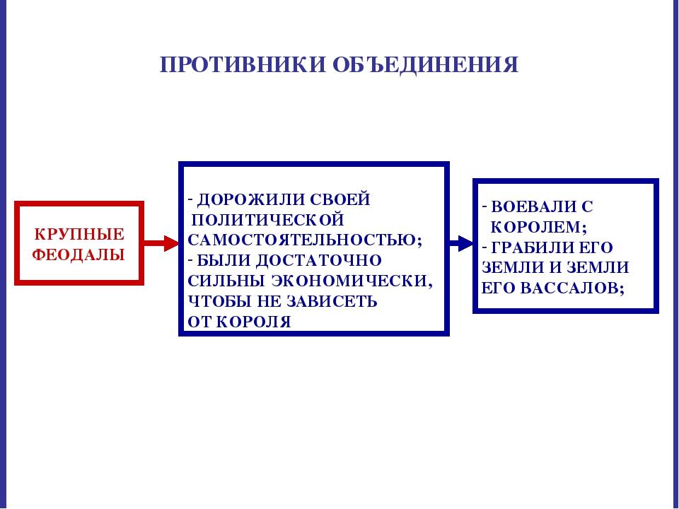ПРОТИВНИКИ ОБЪЕДИНЕНИЯ КРУПНЫЕ ФЕОДАЛЫ ДОРОЖИЛИ СВОЕЙ ПОЛИТИЧЕСКОЙ САМОСТОЯТЕ...