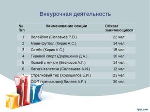 Внеурочная деятельность № П/пНаименование секции Обхват занимающихся 1Воле