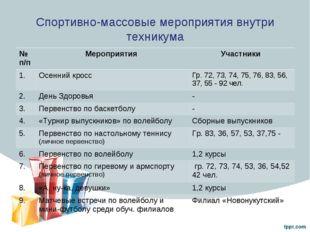 Спортивно-массовые мероприятия внутри техникума № п/пМероприятия Участники