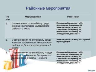Районные мероприятия № п\пМероприятия Участники 1.Соревнования по волейбол
