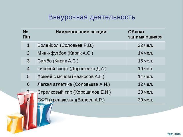 Внеурочная деятельность № П/пНаименование секции Обхват занимающихся 1Воле...