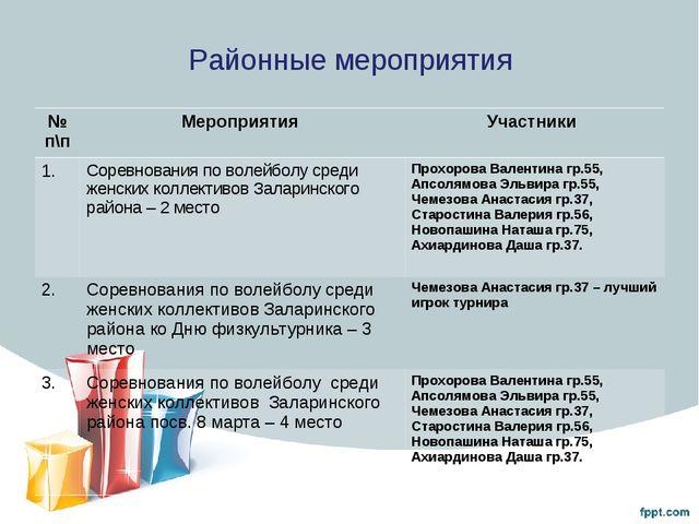 Районные мероприятия № п\пМероприятия Участники 1.Соревнования по волейбол...