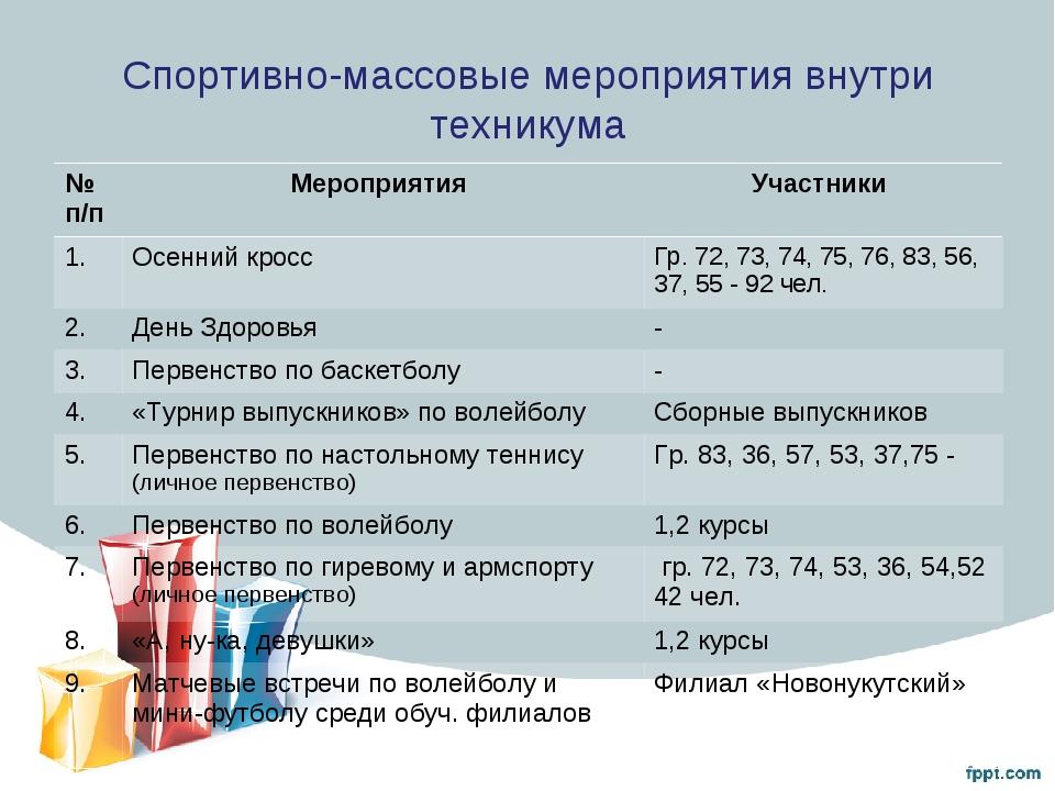 Спортивно-массовые мероприятия внутри техникума № п/пМероприятия Участники...