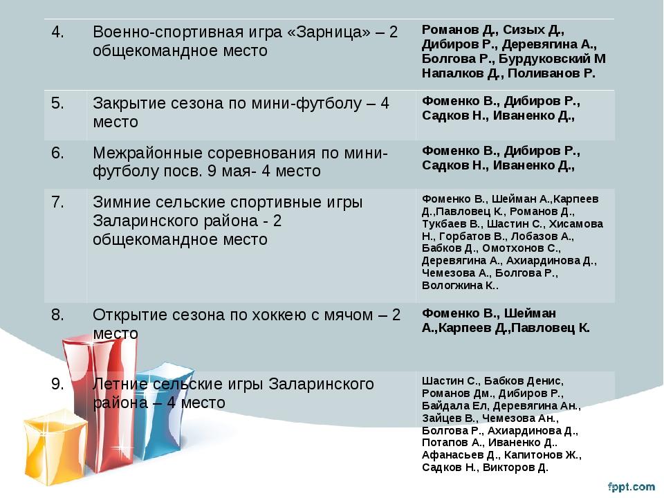 4.Военно-спортивная игра «Зарница» – 2 общекомандное местоРоманов Д., Сизых...