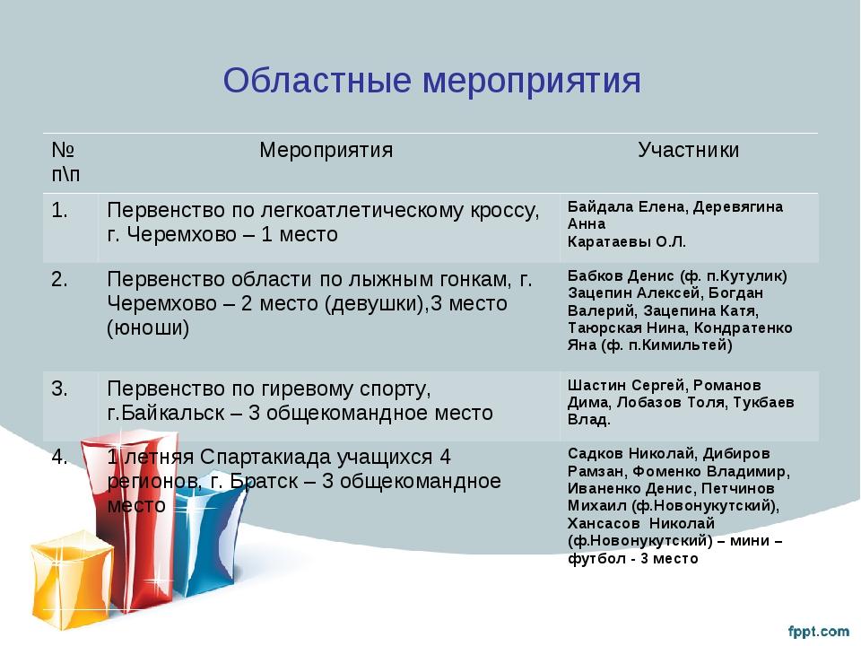 Областные мероприятия № п\пМероприятия Участники 1.Первенство по легкоатле...