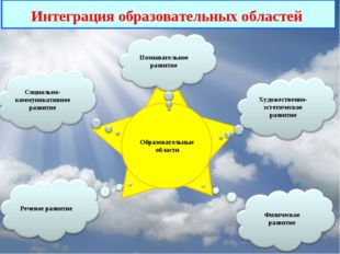 Интеграция образовательных областей Образовательные области