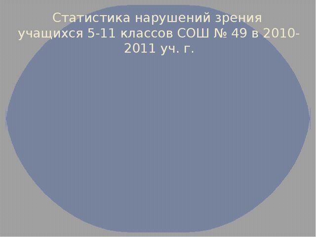 Статистика нарушений зрения учащихся 5-11 классов СОШ № 49 в 2010-2011 уч. г.