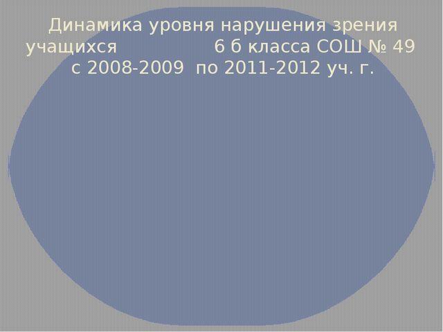 Динамика уровня нарушения зрения учащихся 6 б класса СОШ № 49 с 2008-2009 по...
