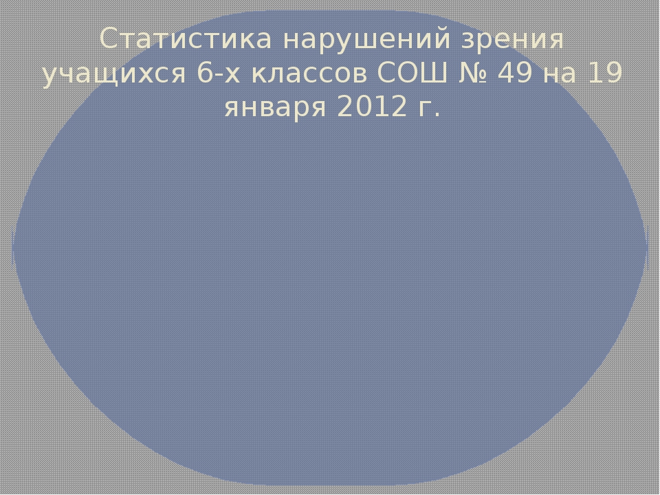 Статистика нарушений зрения учащихся 6-х классов СОШ № 49 на 19 января 2012 г.