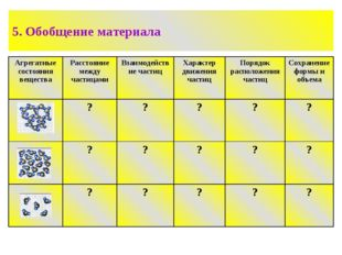 5. Обобщение материала Агрегатные состояния веществаРасстояние между частица
