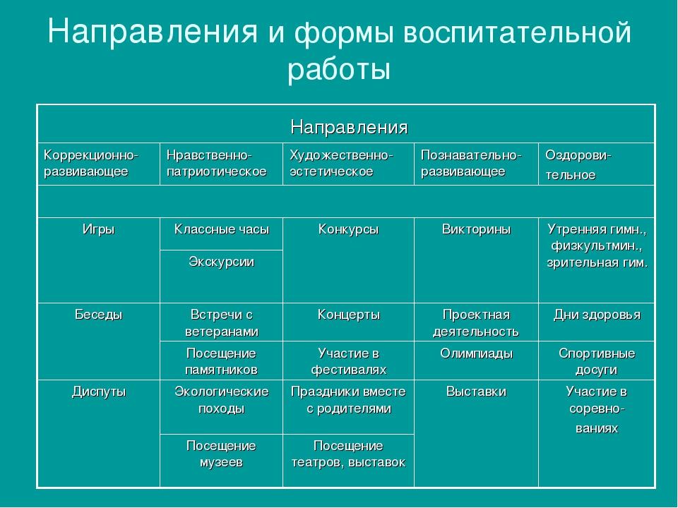 Направления и формы воспитательной работы Направления Коррекционно-развивающ...