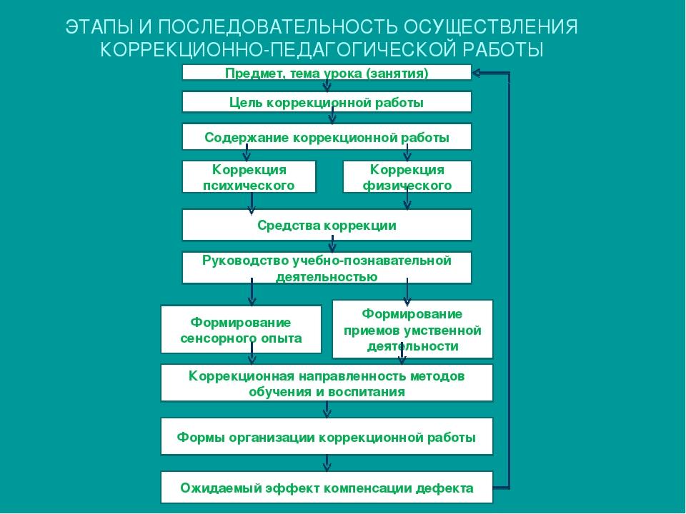 ЭТАПЫ И ПОСЛЕДОВАТЕЛЬНОСТЬ ОСУЩЕСТВЛЕНИЯ КОРРЕКЦИОННО-ПЕДАГОГИЧЕСКОЙ РАБОТЫ П...