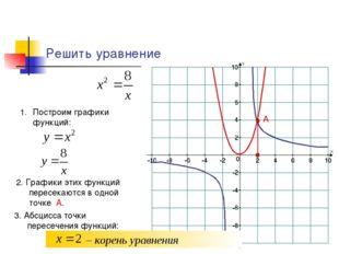 Решить уравнение Построим графики функций: 2. Графики этих функций пересекают