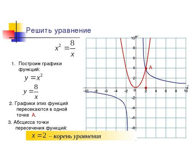 Решить уравнение Построим графики функций: 2. Графики этих функций пересекают...