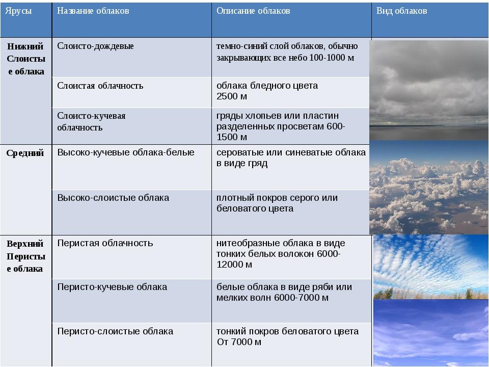 разнообразных виды облаков картинки с названиями и описанием все еще поисках