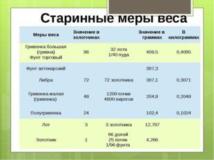 Старинные меры веса Гривенка большая (гривна) Фунт торговый 96 32 лота 1/40 п