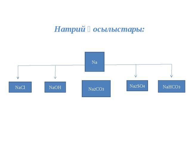 Натрий қосылыстары: Na NaCl NaOH Na2CO3 Na2SO4 NaHCO3