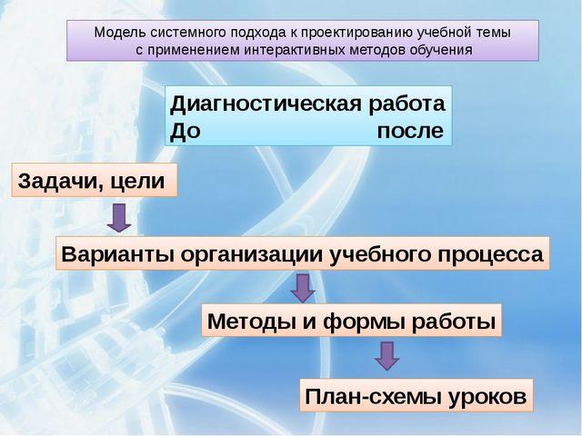 Модель системного подхода к проектированию учебной темы с применением интерак...