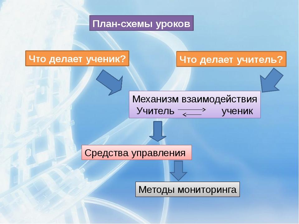 План-схемы уроков Что делает ученик? Что делает учитель? Механизм взаимодейст...