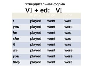 Утвердительная форма V₁ + ed; V₂ to play to go to be I played went was you pl