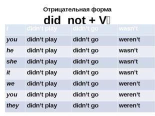 Отрицательная форма did not + V₁ I didn't play didn't go wasn't you didn't pl