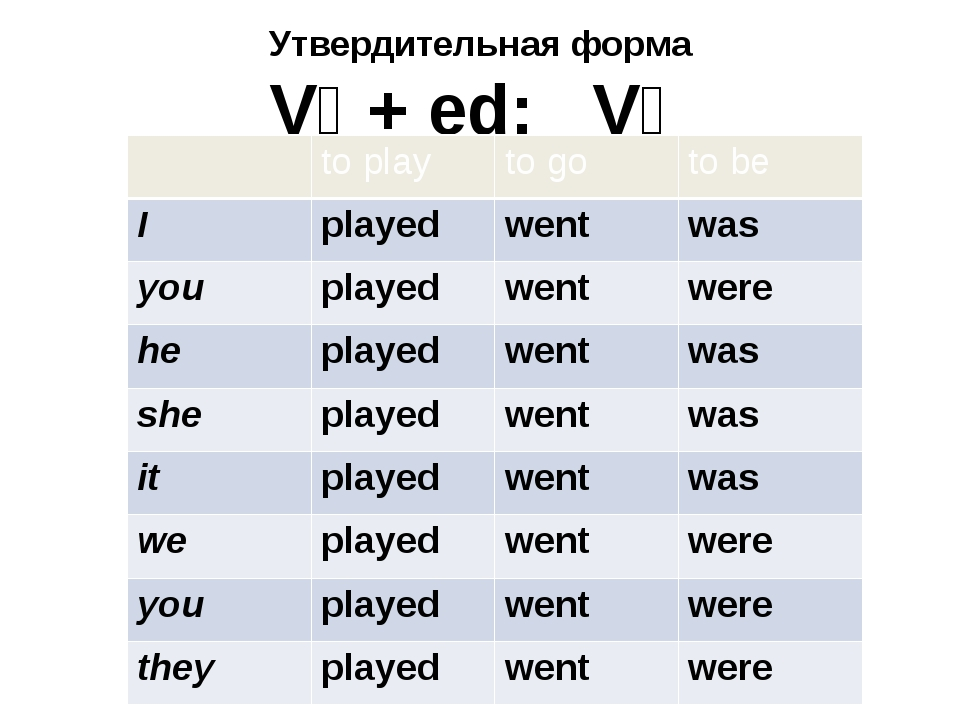 Утвердительная форма V₁ + ed; V₂ to play to go to be I played went was you pl...