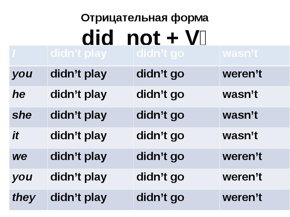 Отрицательная форма did not + V₁ I didn't play didn't go wasn't you didn't pl...